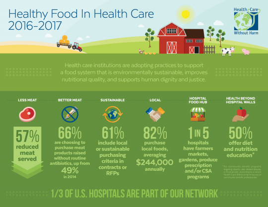 Trends show U.S. hospitals are changing the food system