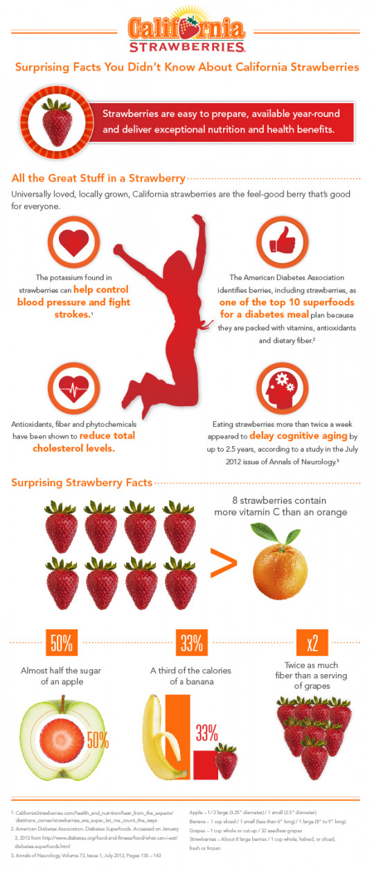 Surprising Strawberry Nutrition Facts