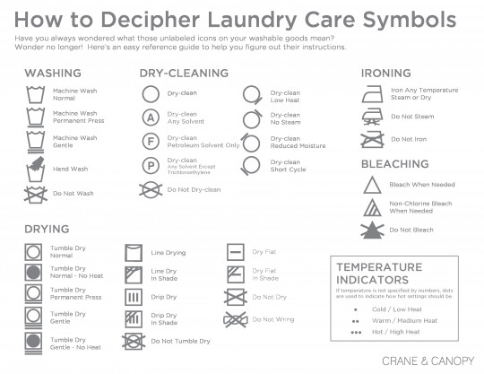 Clothes - Washing Instruction Symbols Explained