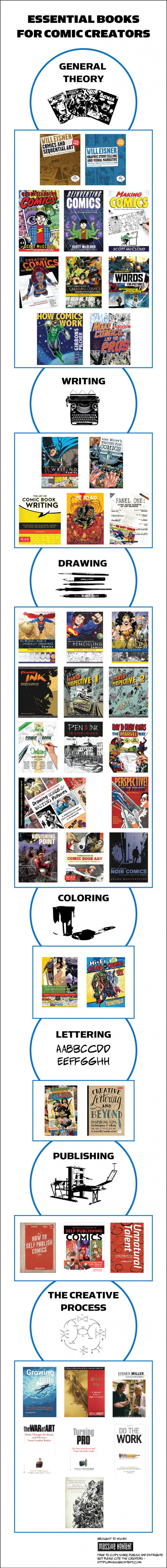 Essential Books For Comic Creators