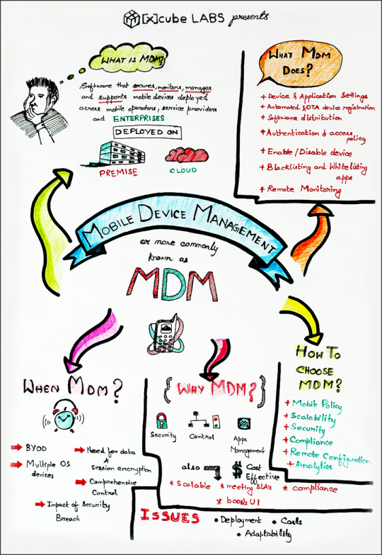 Visual Note on Mobile Device Management