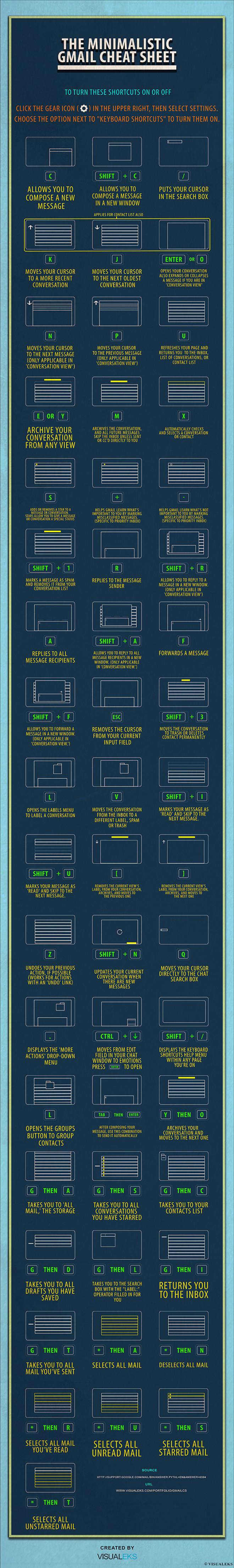 The Minimalistic Gmail Cheat Sheet