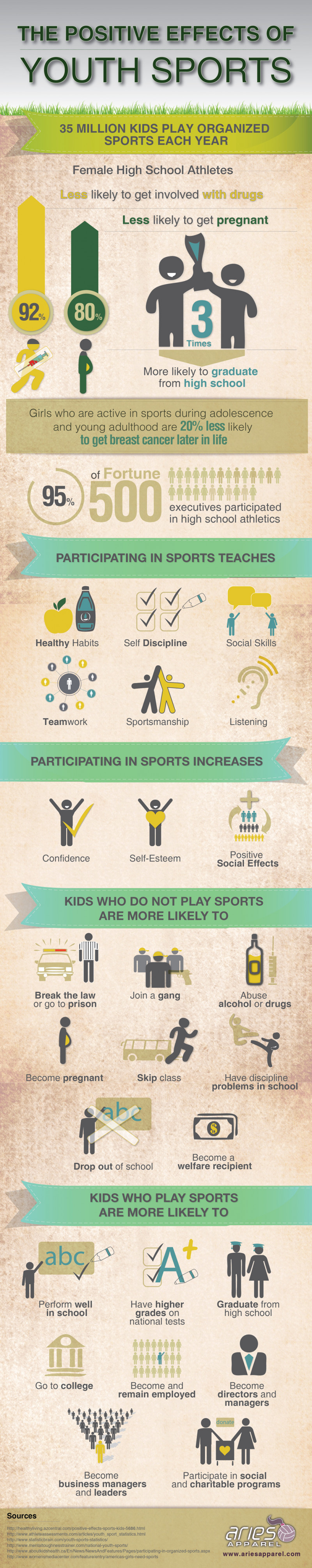 The Positive Effects of Youth Sports