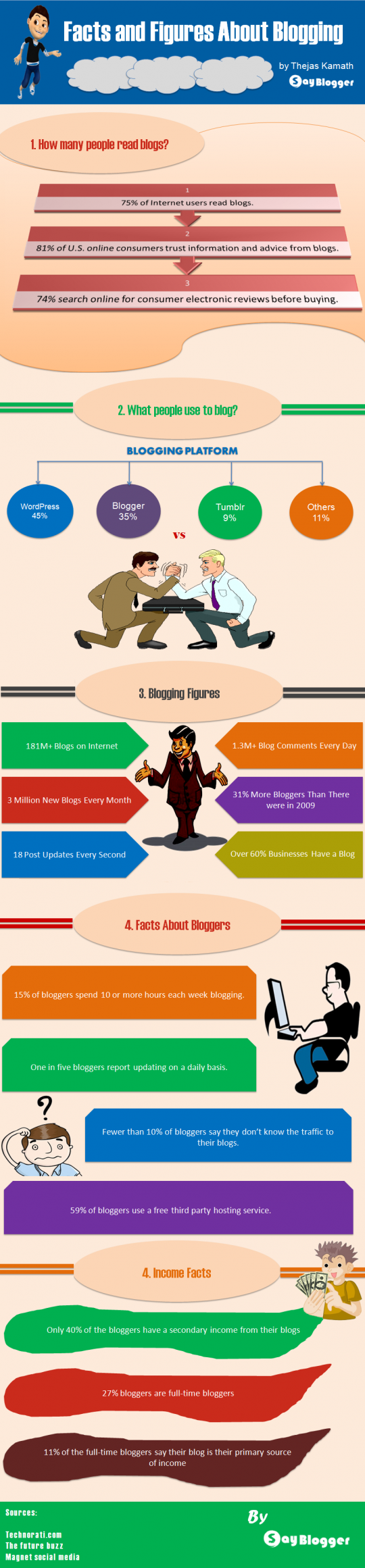 Facts and Figures About Blogging