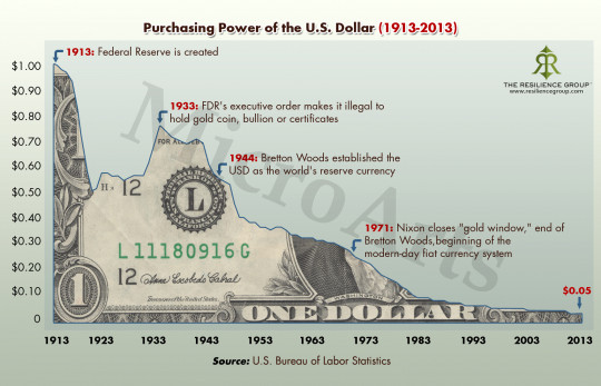 Chart showing how the purchasing power of the dollar has fallen 95% since 1913.