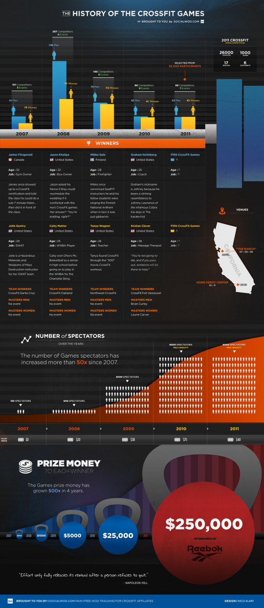 The History of the Crossfit Games