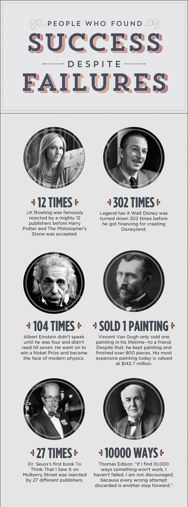 People Who Found Success Despite Failures