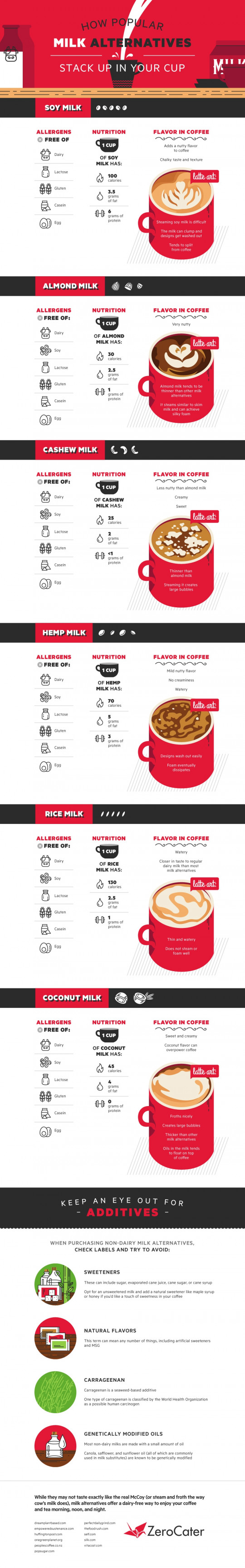 How Popular Milk Alternatives Stack up in Your Cup