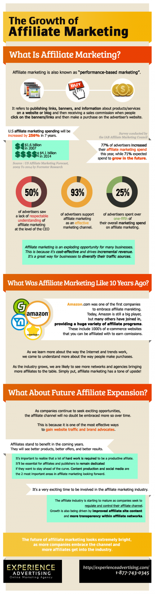 The Growth of Affiliate Marketing