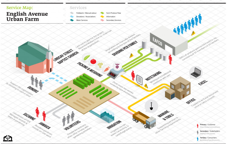 Urban Garden Service Map