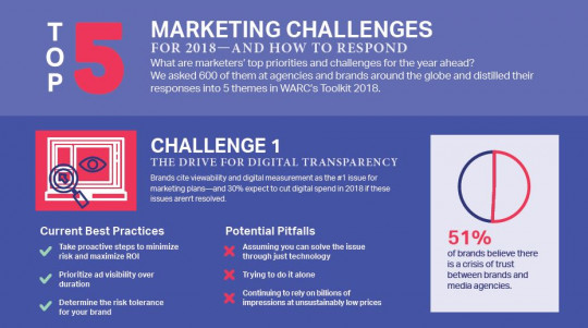 5 Marketing Challenges for 2018—and How to Respond