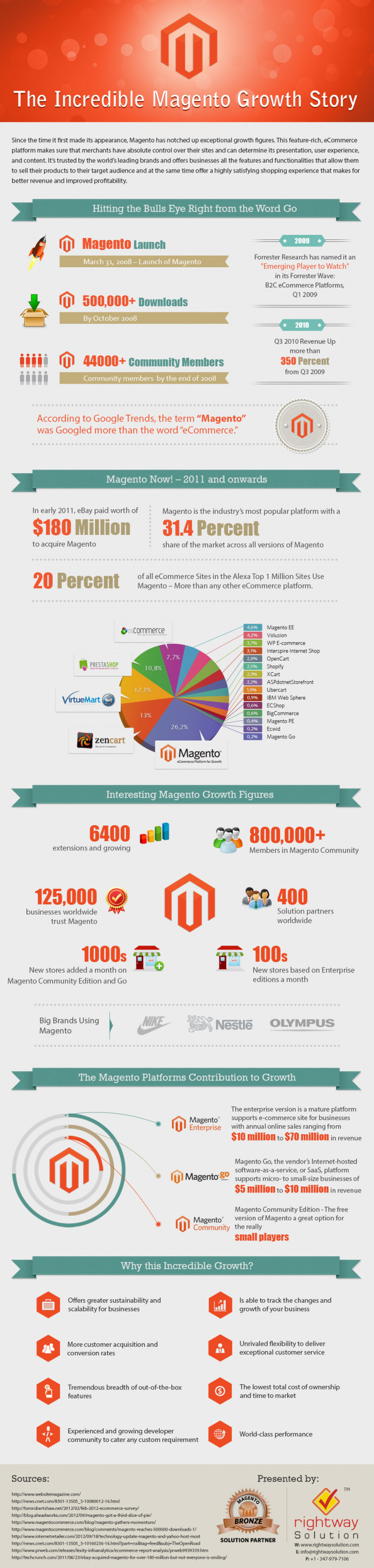 Magento the Best Open source Platform for eCommerce - by Imorphosis