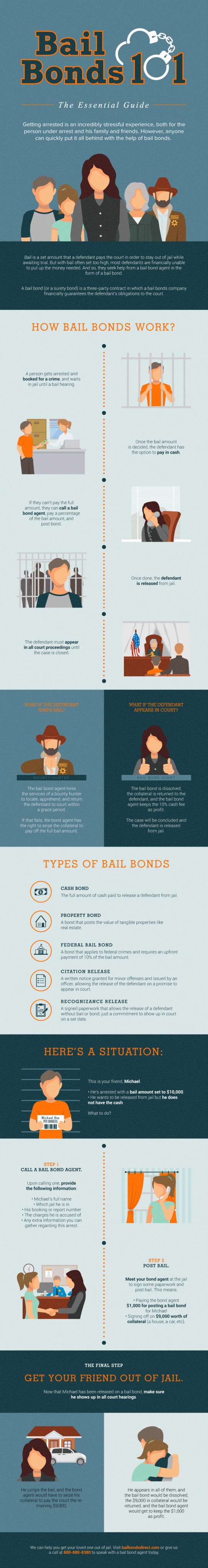 Bail Bonds 101: The Essential Guide