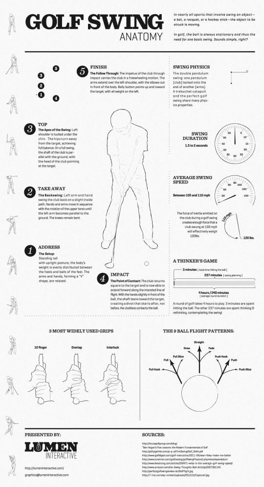 Golf Swing Anatomy