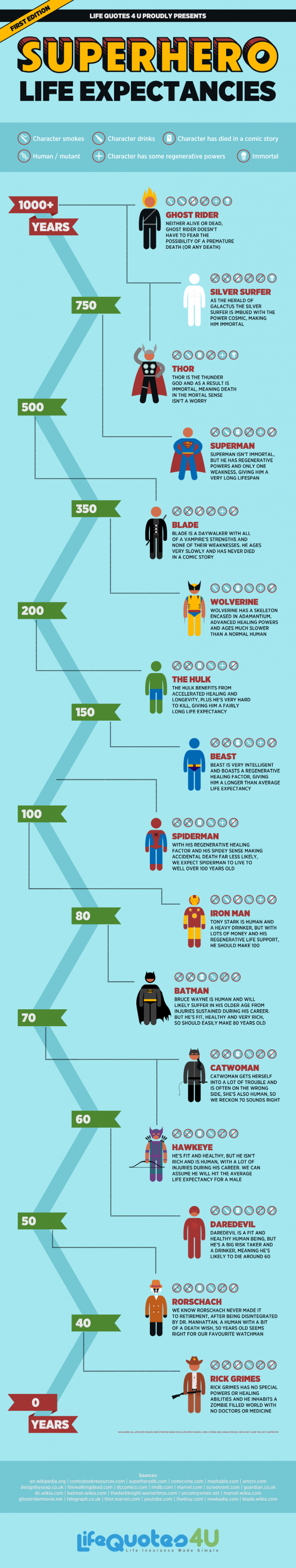 Superhero Life Expectancies