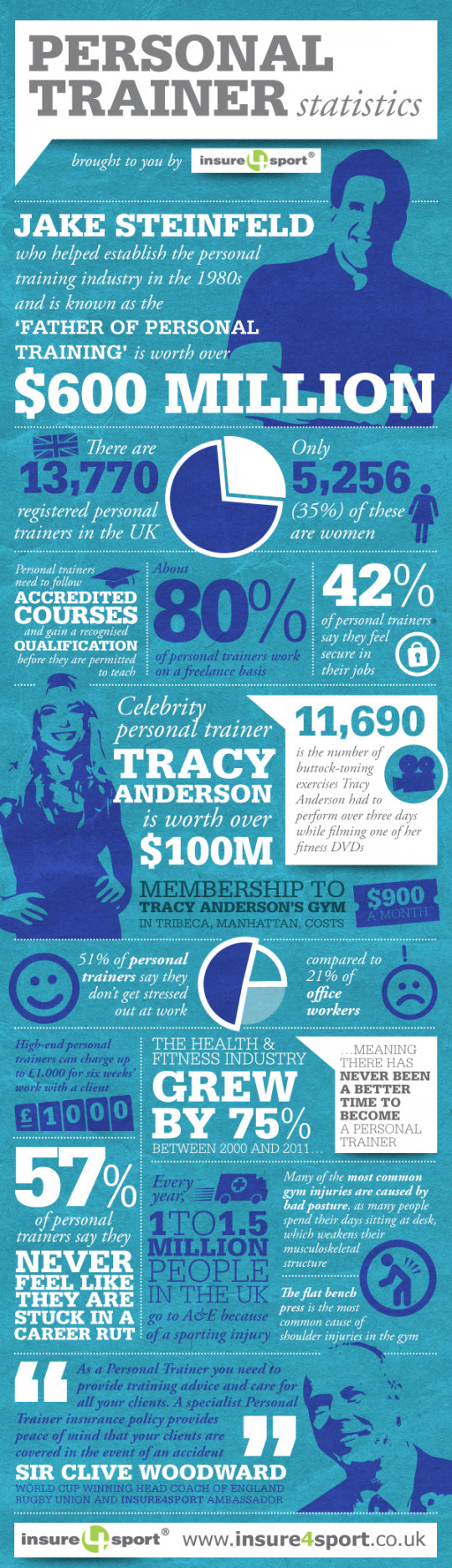 Personal Trainer Facts and Stats