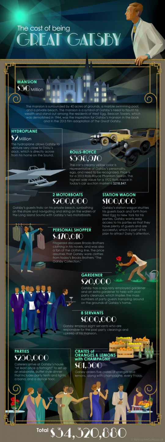The Cost of Being Great Gatsby
