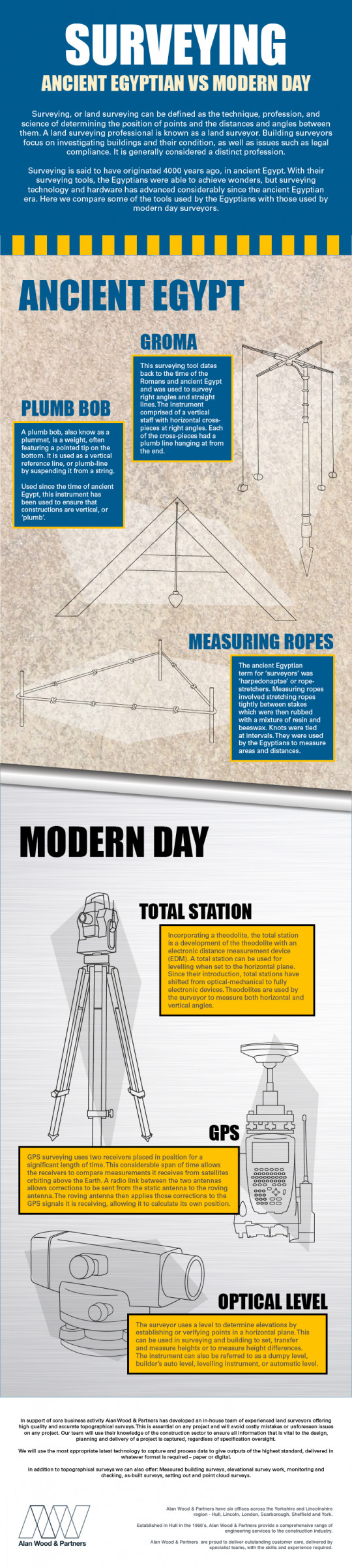 Surveying: Ancient Egyptian VS Modern Day