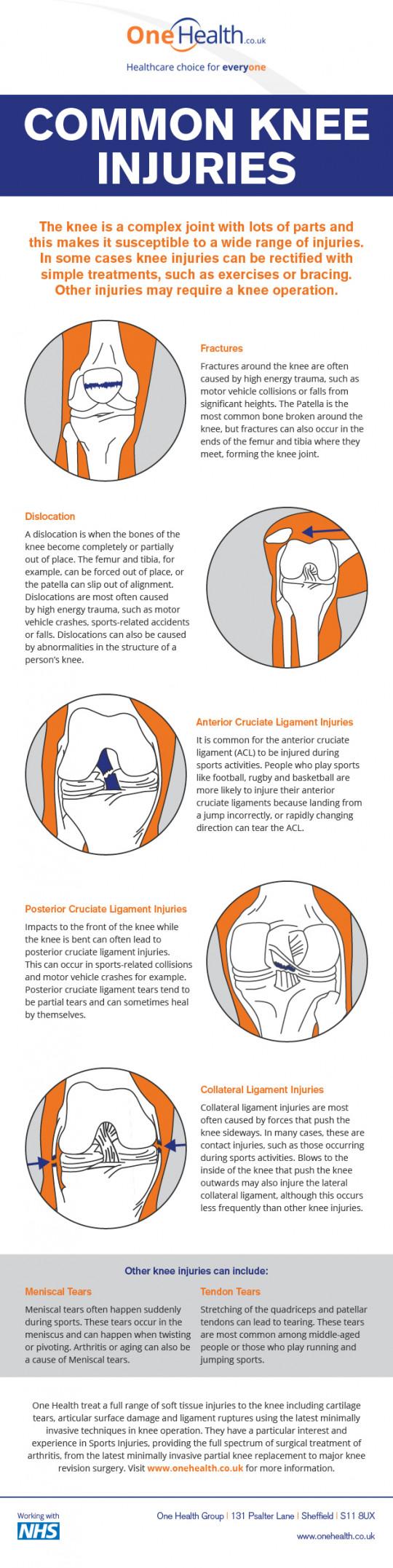 Common Knee Injuries