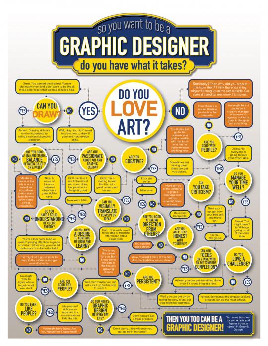 Graphic Designer Decision Tree