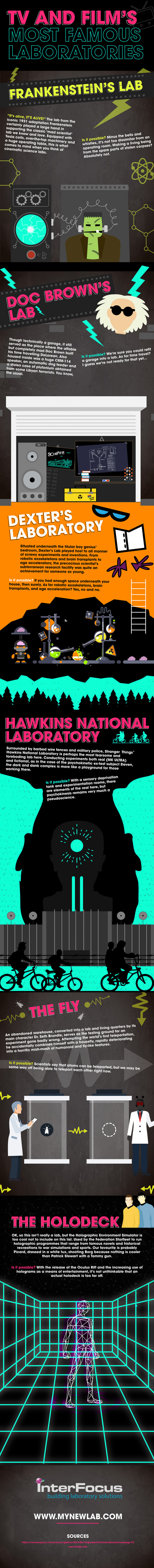 TV and Film's Most Famous Laboratories