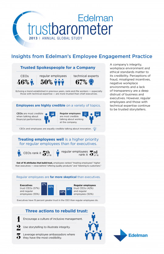 Employee Engagement Insights from Edelman's 2013 Trust Barometer