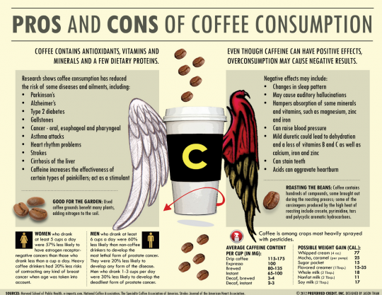 Pros & Cons of Coffee Consumption