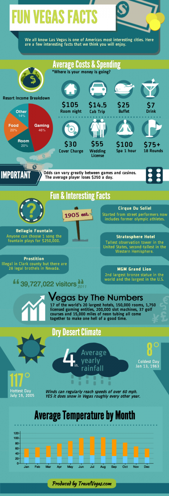 Fun Las Vegas Facts