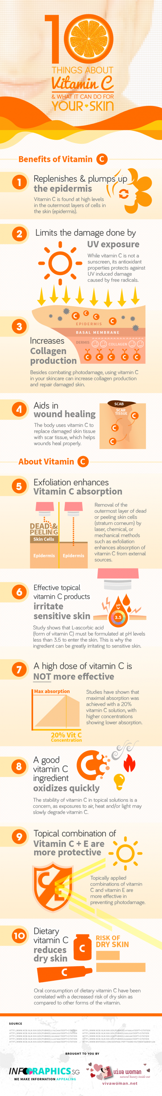 10 things about Vitamin C & what it can do for your skin