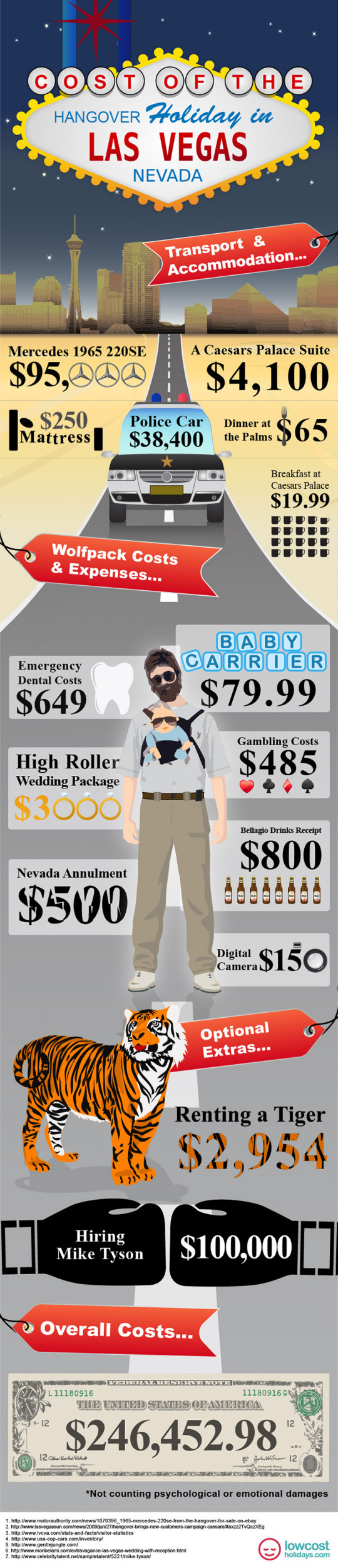 The Cost of the Hangover Holiday in Vegas