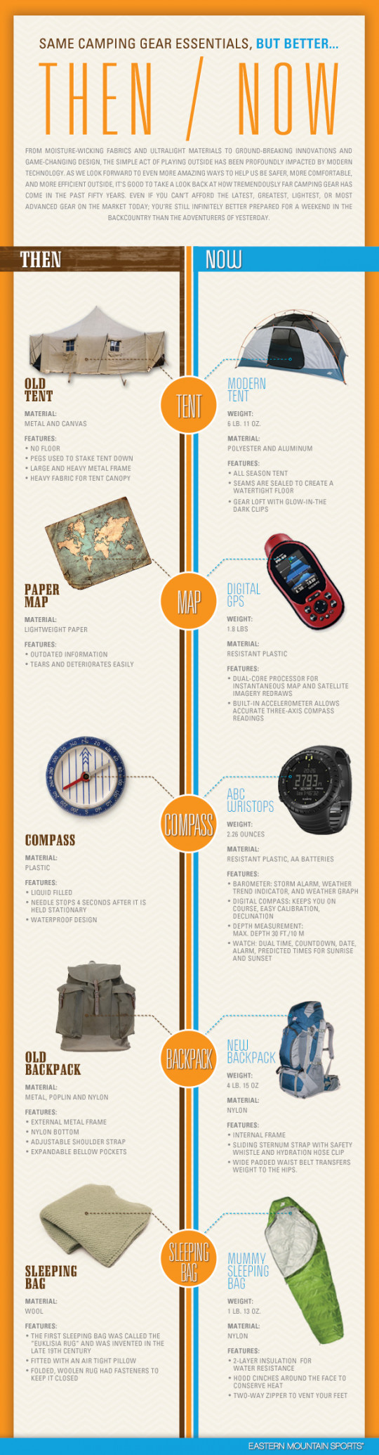 Then/ Now: Same Camping Gear Essentials, But Better