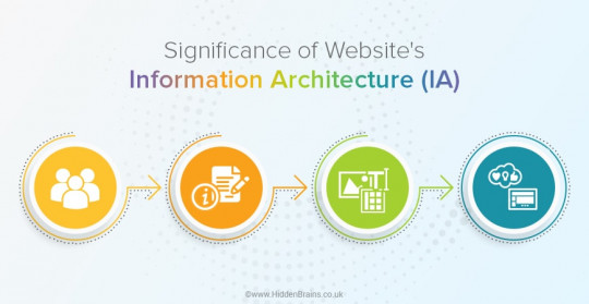 How to Optimize UX of Website with Information Architecture?