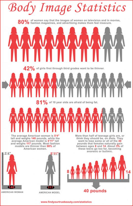 Body Image Statistics