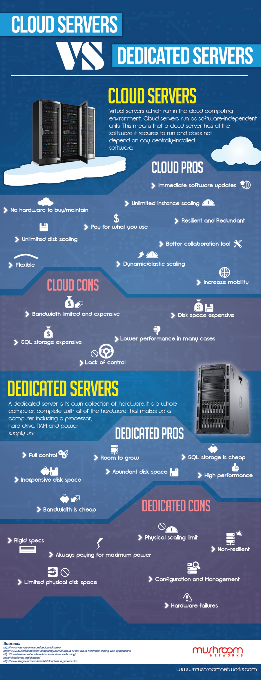 74536? w=900 - The 5 Differences between Cloud and Dedicated Servers