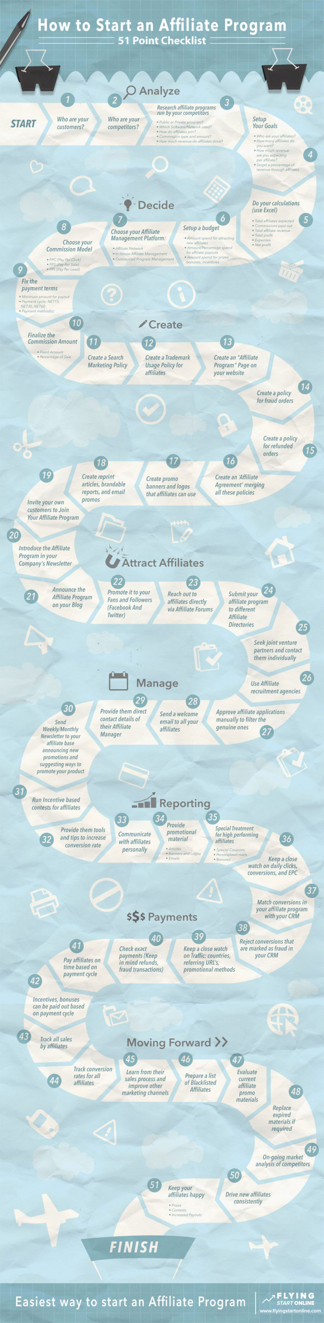 Affiliate Marketing: Guide to Starting An Affiliate Program [Infographic]