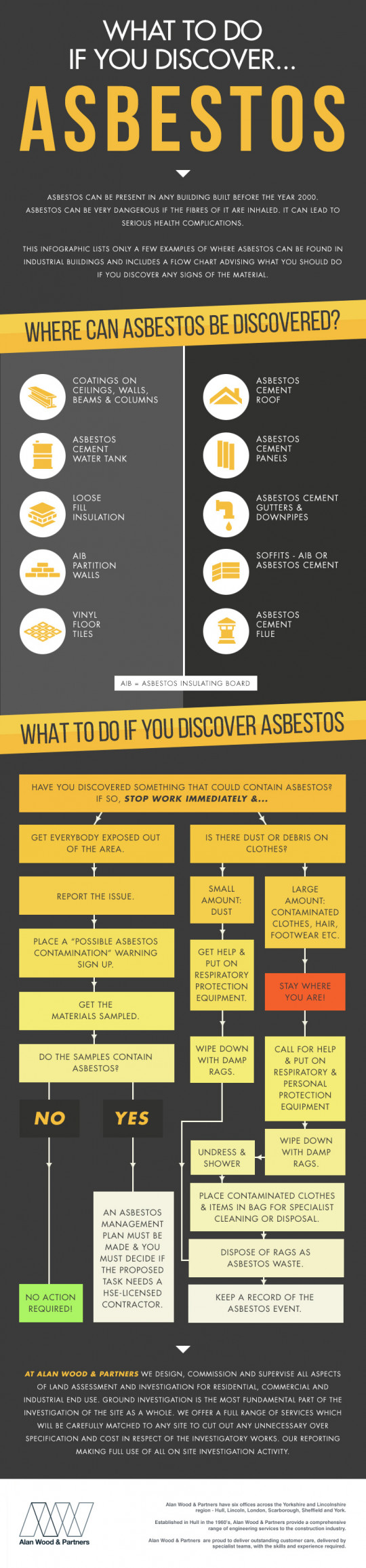 What to do if you discover asbestos