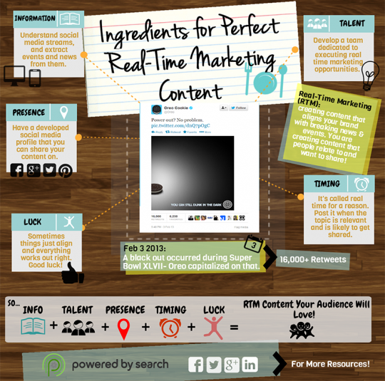 Ingredients for Perfect Real-Time Marketing