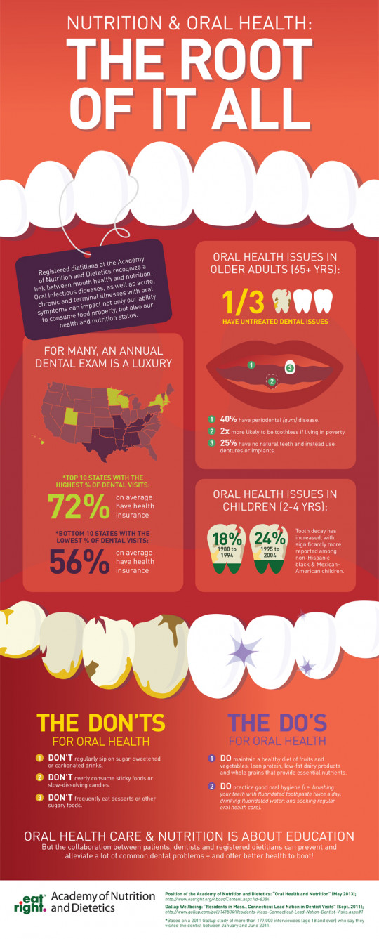Nutrition & Oral Health: The Root of it All