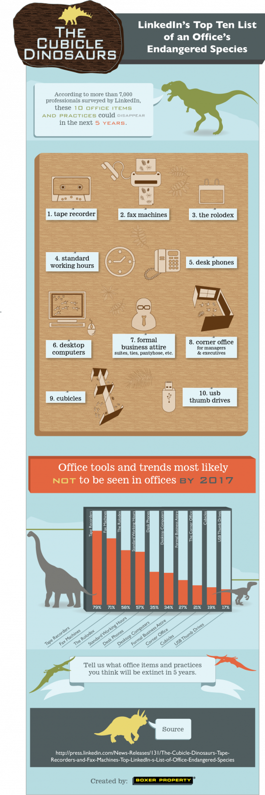 Top Ten List of Endangered Office Supplies