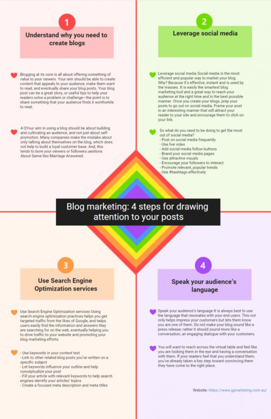 Blog marketing: 4 steps for drawing attention to your posts