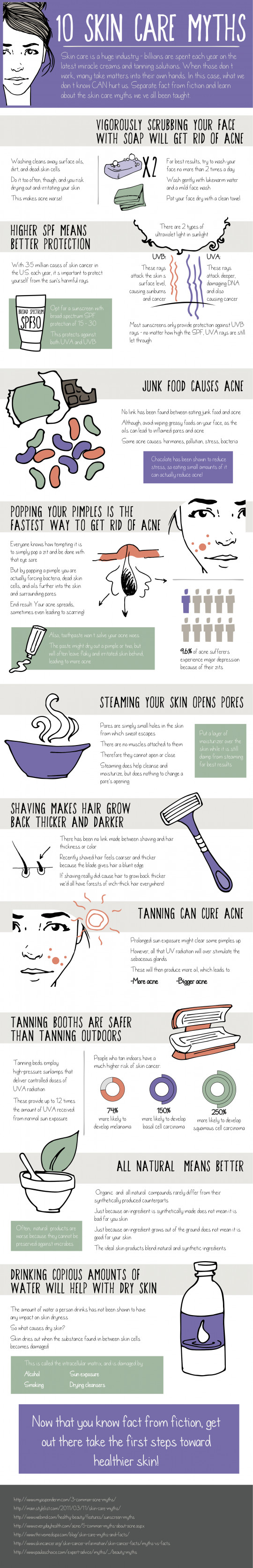 10护肤神话