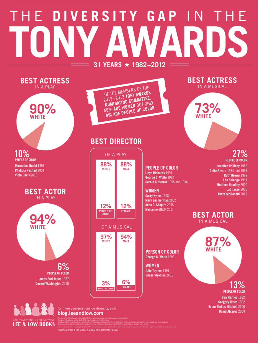 76273? w=900 - 2020's Tony Awards: How Will it Be Held?