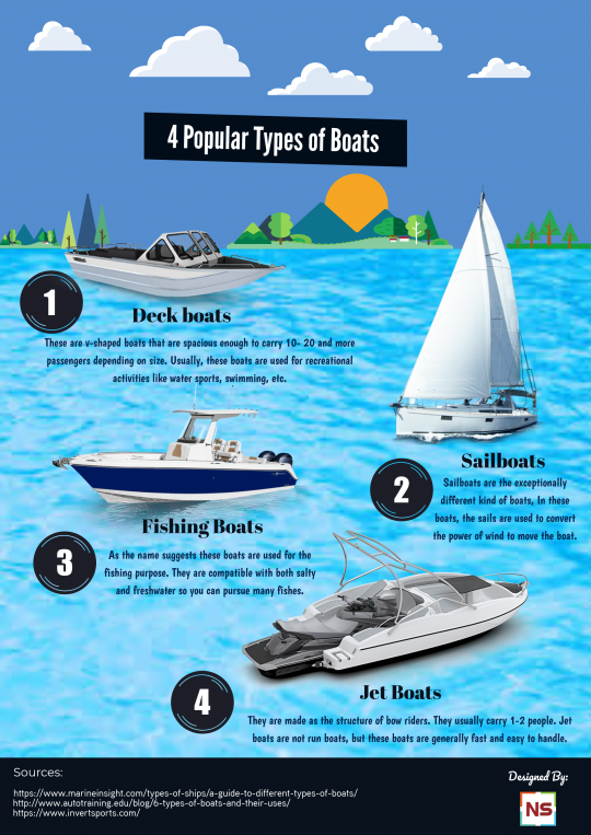 4 Popular Types of Boats