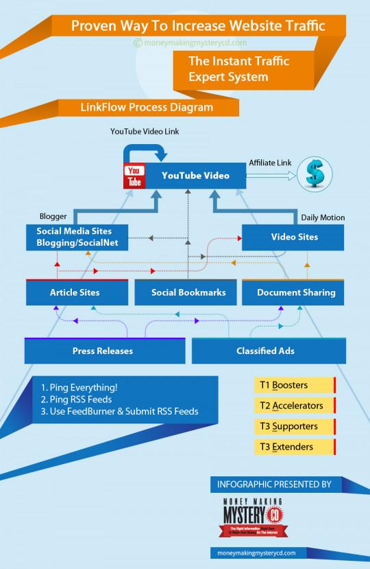 website-traffic-infographic