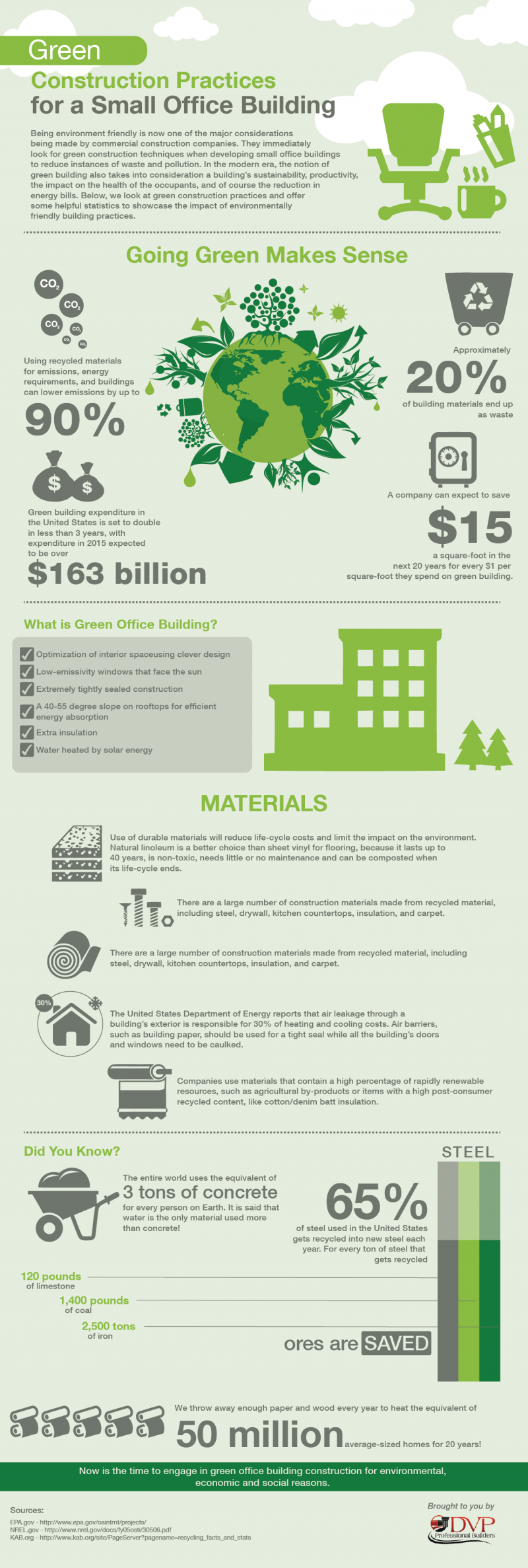 Green Construction Practices for a Small Office Building