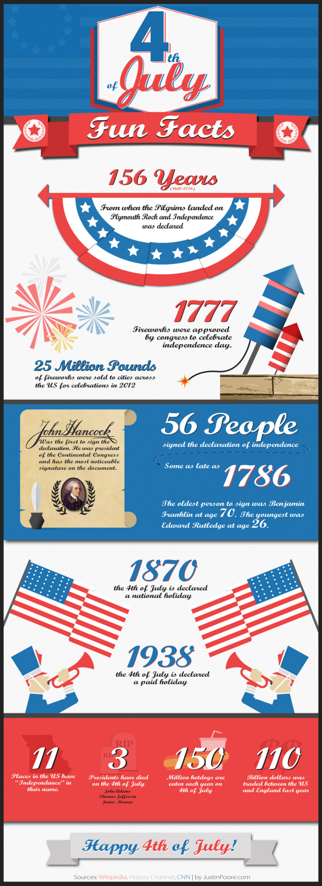 4th of July Fun Facts