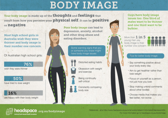 Body Image Issues in Australia