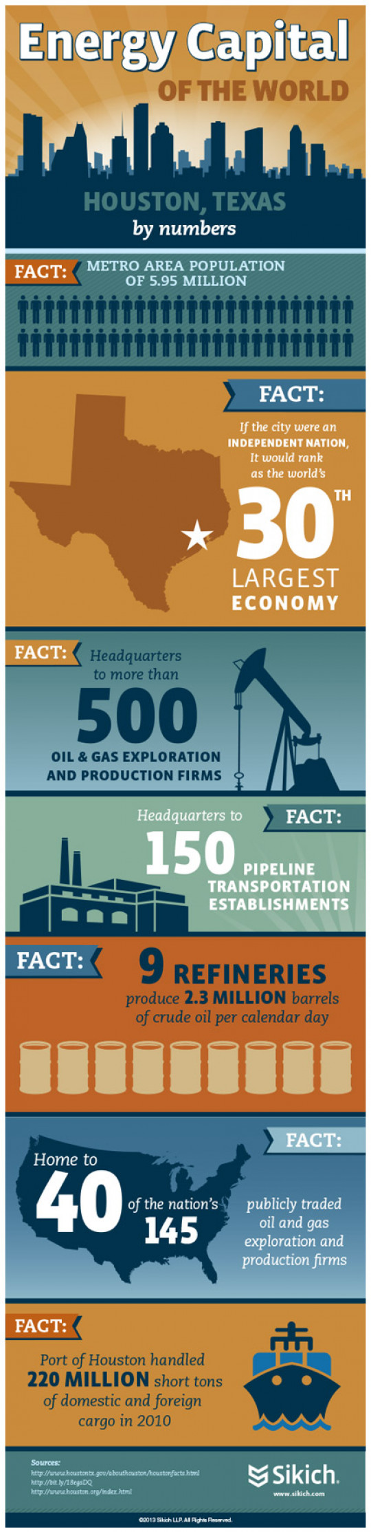 Houston, Texas: Energy Capital of the World