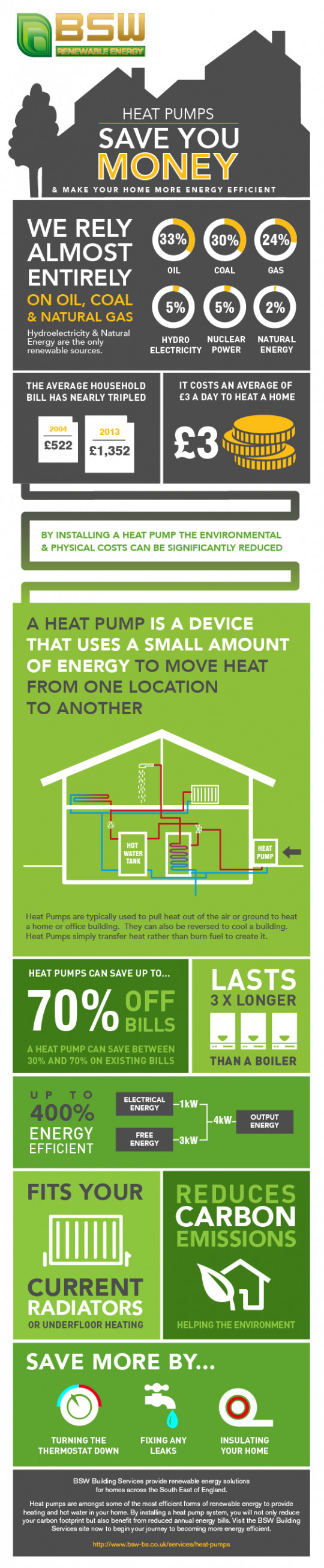 How Heat Pumps Can Save You Money