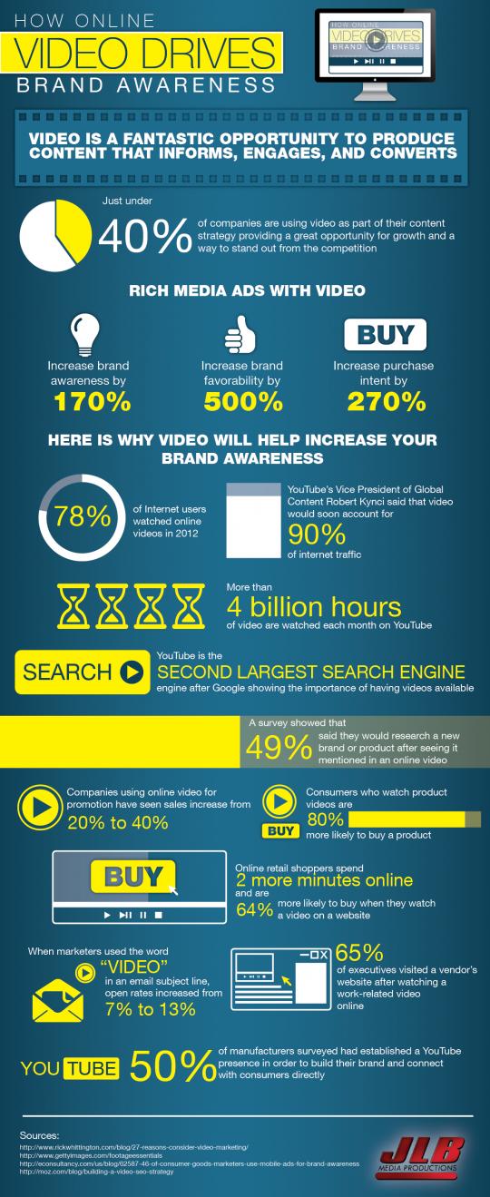 How Online Video Drives Brand Awareness